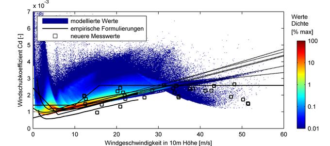 Beziehungen zwischen Windschub-Koeffizient und Windgeschwindigkeit