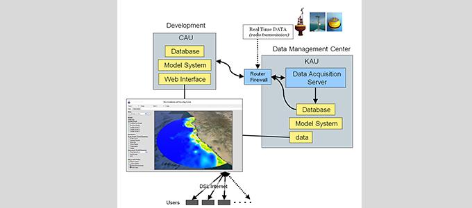 Küsten-Monitoring-System Jeddah