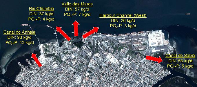 Auswahl von Punktquellen lokaler Nährstoffeinträge im Stadt- und Hafengebiet von Paranaguá im Februar 2008: Gelöste anorganische Phosphor- (PO4-P) und Stickstoffverbindungen (DIN = Ammonium + Nitrit + Nitrat) in Kilogramm pro Tag