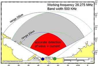 Radarkegel WERA System vor Yantai