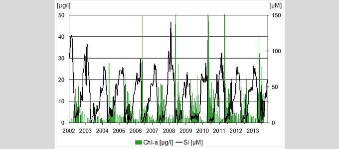 Jahresgänge des Chlorophyll-a (Chl-a) und des gelösten Silikats (Si) an der Terminstation Büsum Mole